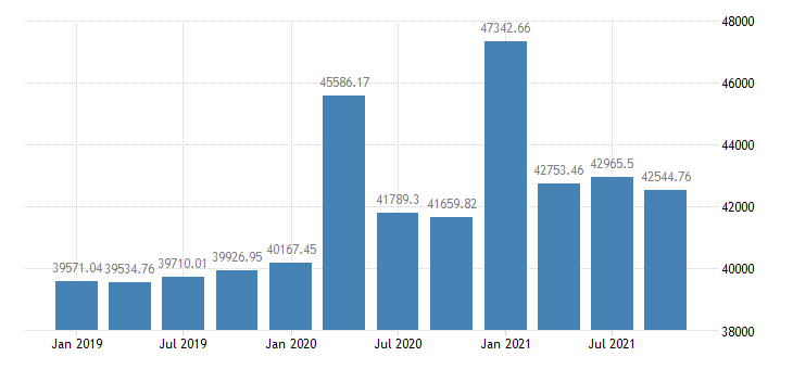united states real per capita personal income in kentucky chained 2000 $ q na fed data