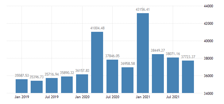 united states real per capita personal income in mississippi chained 2000 $ q na fed data
