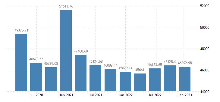 united states real per capita personal income in missouri chained 2000 $ q na fed data