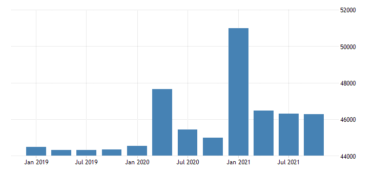 united states real per capita personal income in tennessee chained 2000 $ q na fed data