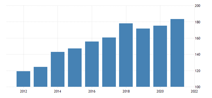 united states real personal consumption expenditures net health insurance medical care and hospitalization fed data