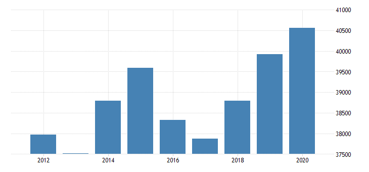 united states real personal income for alaska fed data