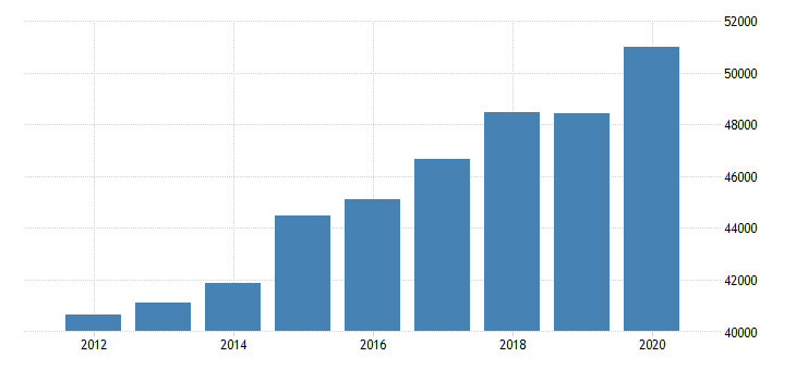 united states real personal income for delaware fed data