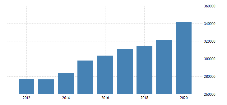 united states real personal income for indiana fed data