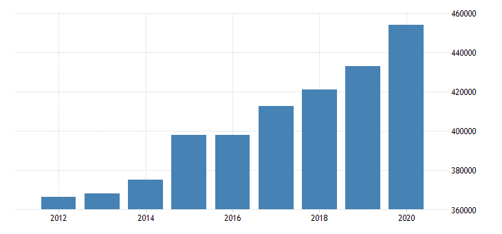 united states real personal income for massachusetts fed data