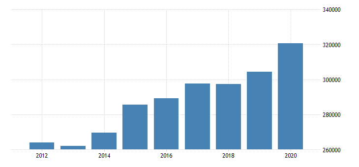 united states real personal income for minnesota fed data