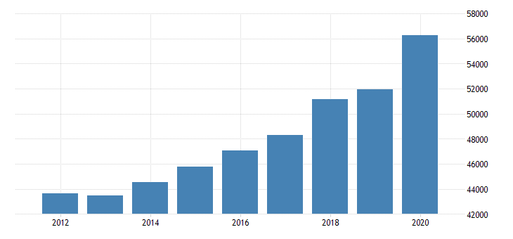 united states real personal income for montana fed data