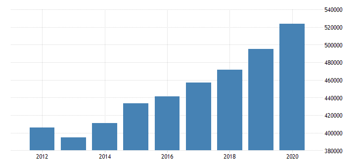 united states real personal income for north carolina fed data