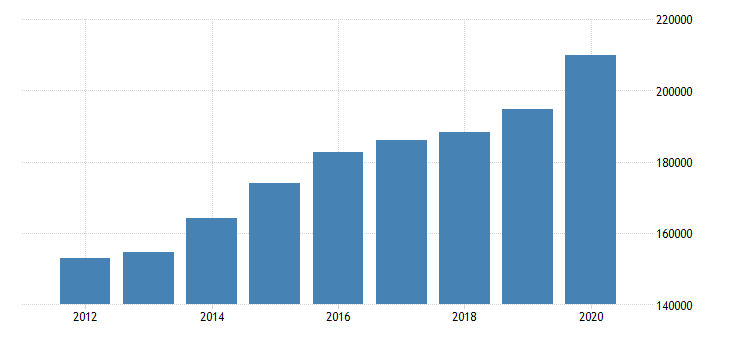 united states real personal income for oregon fed data