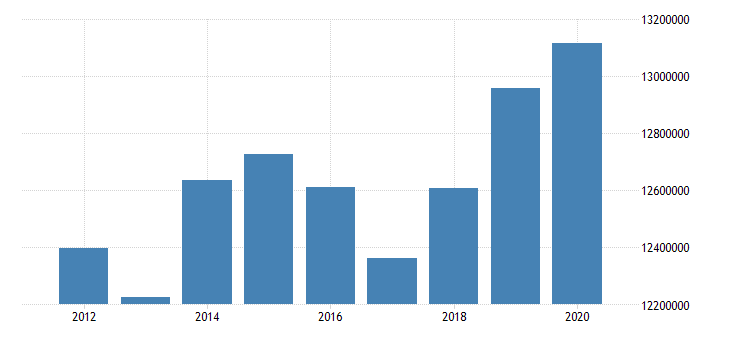 united states real personal income nonmetropolitan portion for alaska fed data
