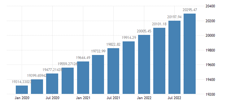 united states real potential gross domestic product bil of chained 2005 $ q na fed data