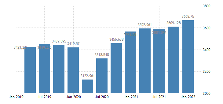 united states real private fixed investment 1 decimal bil of chained 2005 $ q saar fed data