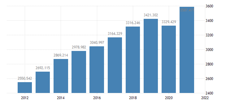 united states real private fixed investment bil of chained 2005 $ a na fed data