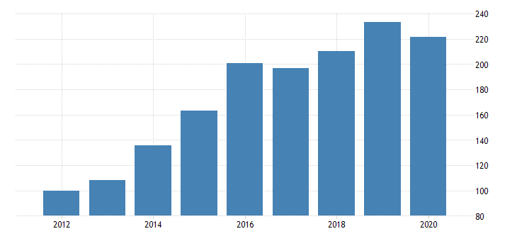 united states real private fixed investment in structures nonresidential commercial and health care office chain type quantity index fed data