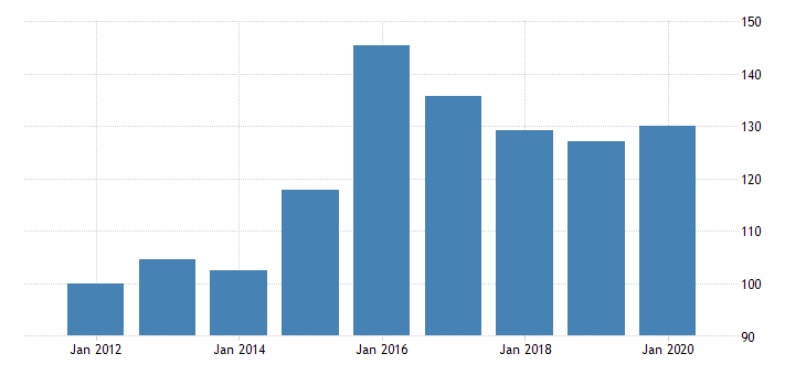 united states real private fixed investment in structures nonresidential commercial and health care other commercial chain type quantity index fed data