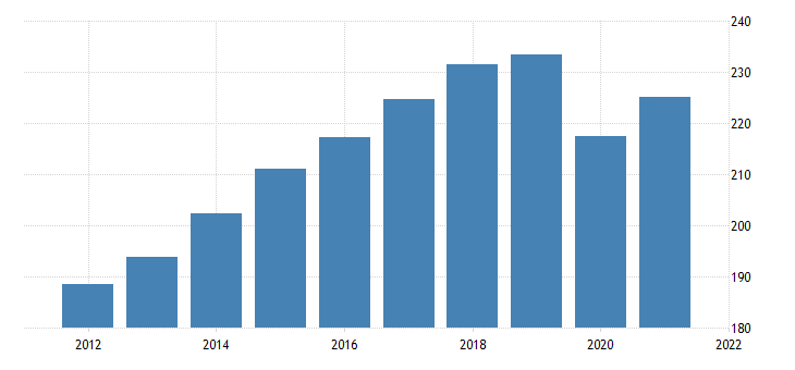 united states real state and local government consumption expenditures sales to other sectors health and hospital charges bil of chn 2009 dollar fed data