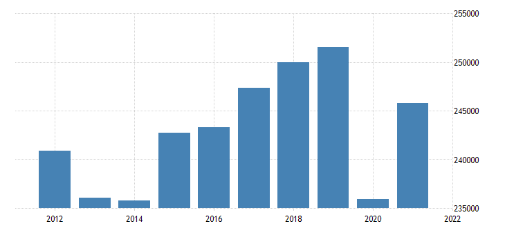 united states real total gross domestic product by state for connecticut mil of chained 2000 $ a na fed data