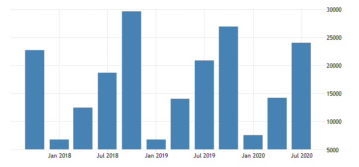 united states recoveries on allowance for loan and lease losses for commercial banks in hawaii fed data
