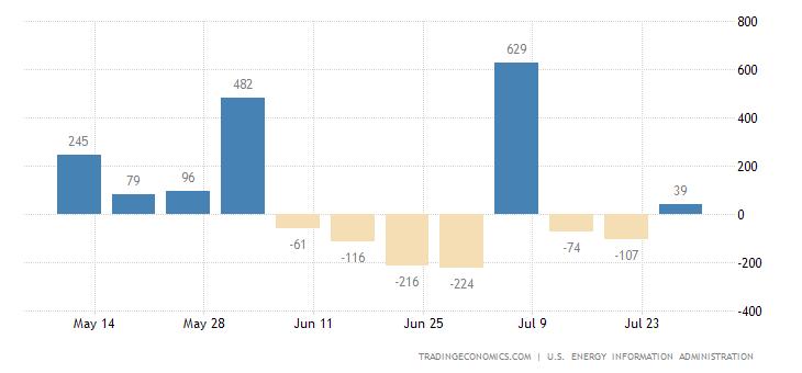 United States Refinery Crude Runs
