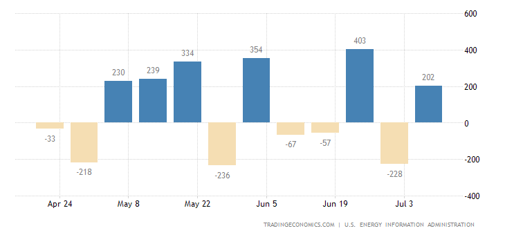 United States Refinery Crude Runs
