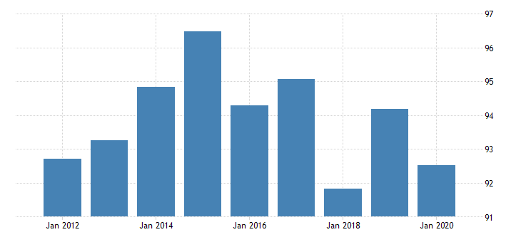 united states regional price parities all items nonmetropolitan portion for montana fed data
