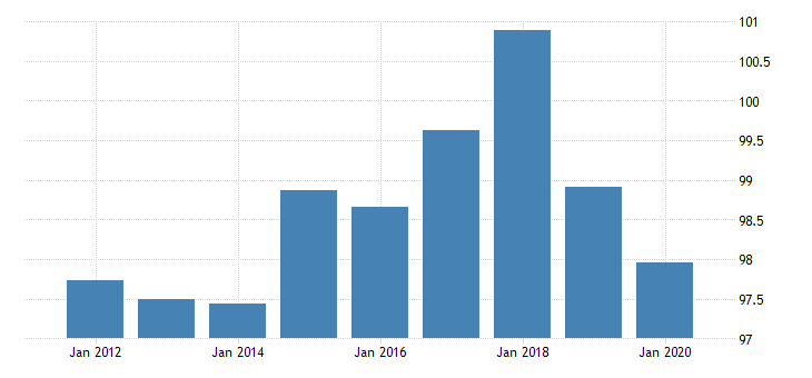 united states regional price parities goods for rhode island fed data