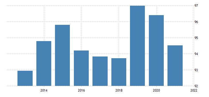united states regional price parities goods nonmetropolitan portion for minnesota fed data
