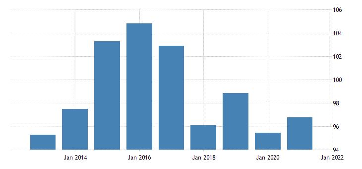 united states regional price parities goods nonmetropolitan portion for montana fed data
