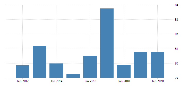 united states regional price parities services other for montana fed data