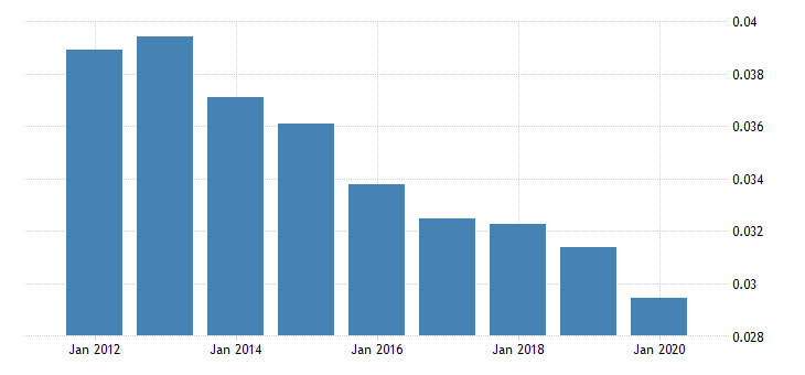 united states remittance inflows to gdp for united states fed data
