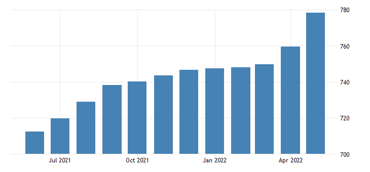 united states rental income of persons with capital consumption adjustment bil of $ m saar fed data