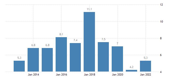 united states rental vacancy rate for alaska percent a na fed data