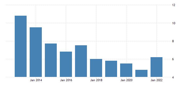 united states rental vacancy rate for arizona percent a na fed data