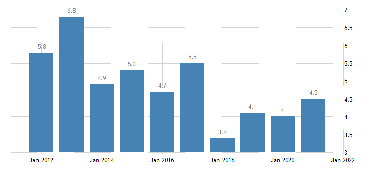 united states rental vacancy rate for colorado percent a na fed data