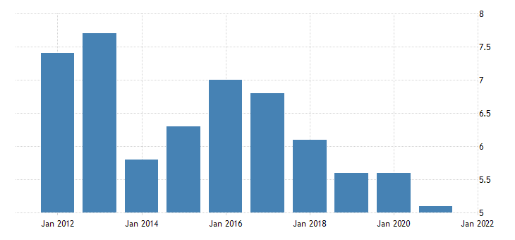 united states rental vacancy rate for connecticut percent a na fed data