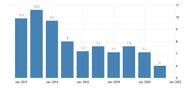 united states rental vacancy rate for georgia percent a na fed data