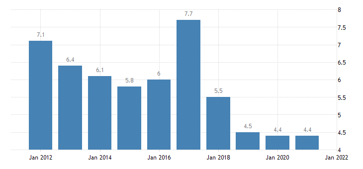 united states rental vacancy rate for idaho percent a na fed data