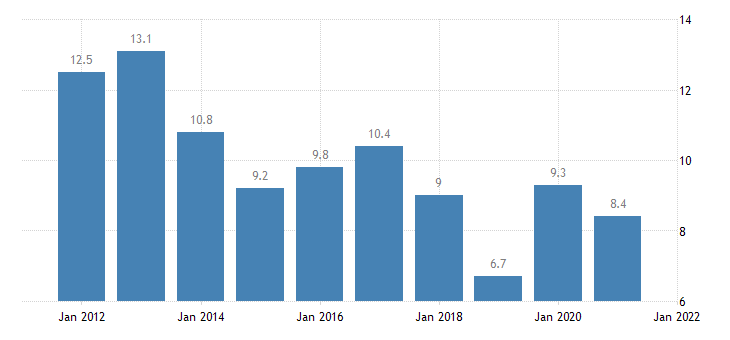 united states rental vacancy rate for indiana percent a na fed data