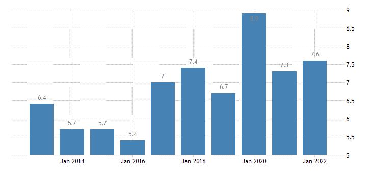 united states rental vacancy rate for iowa percent a na fed data