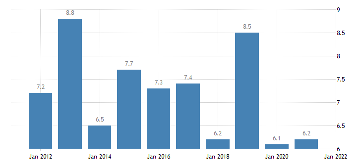 united states rental vacancy rate for kentucky percent a na fed data