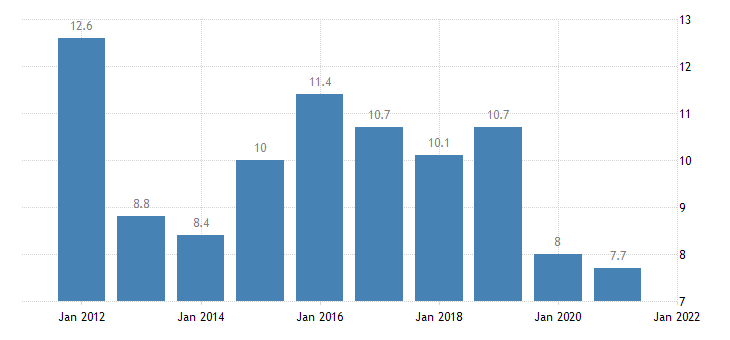 united states rental vacancy rate for louisiana percent a na fed data