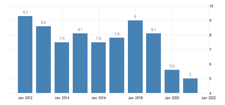 united states rental vacancy rate for maryland percent a na fed data