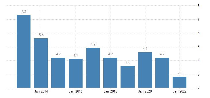 united states rental vacancy rate for massachusetts percent a na fed data