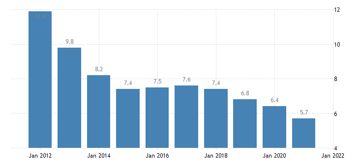 united states rental vacancy rate for michigan percent a na fed data