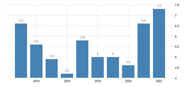 united states rental vacancy rate for minnesota percent a na fed data