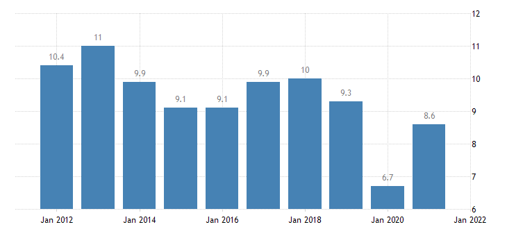 united states rental vacancy rate for missouri percent a na fed data