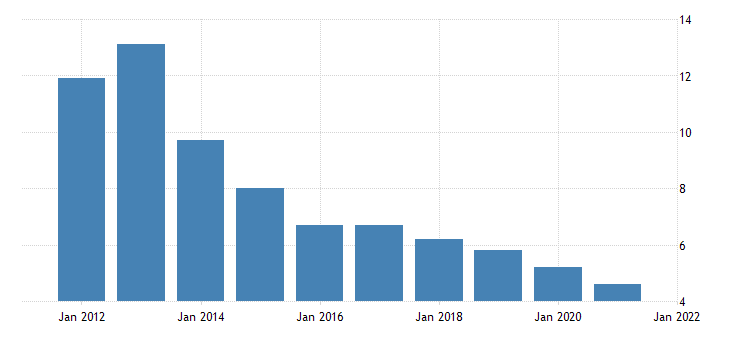 united states rental vacancy rate for nevada percent a na fed data