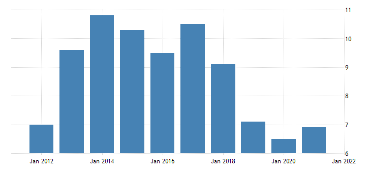 united states rental vacancy rate for new mexico percent a na fed data