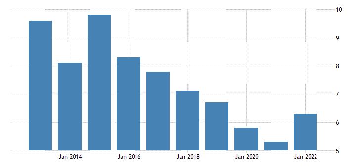 united states rental vacancy rate for north carolina percent a na fed data