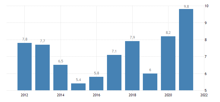 united states rental vacancy rate for the district of columbia percent a na fed data